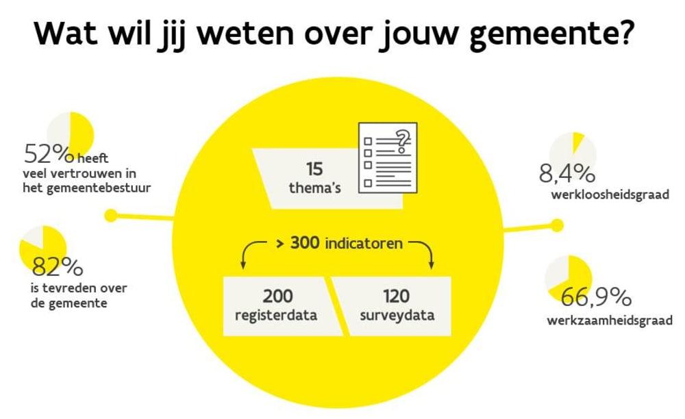 infographic met enkele cijfergegevens