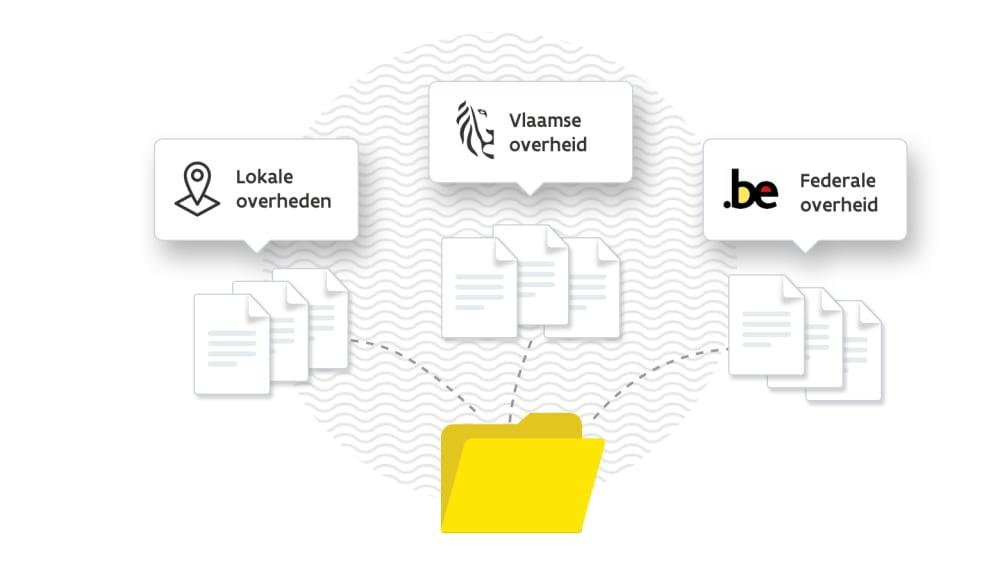documenten van lokale, Vlaamse en federale overheid worden verzameld in  de MBP map open vergrote weergave