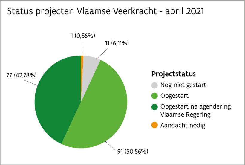 Status projecten Vlaamse Veerkracht - maart 2021. 11 projecten nog niet gestart, 77 projecten opgestart na agendaring Vlaamse Regering, 91 projecten opgestart, 1 project aandacht nodig